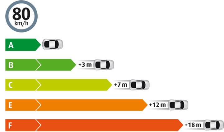 Braking distance by tyre category